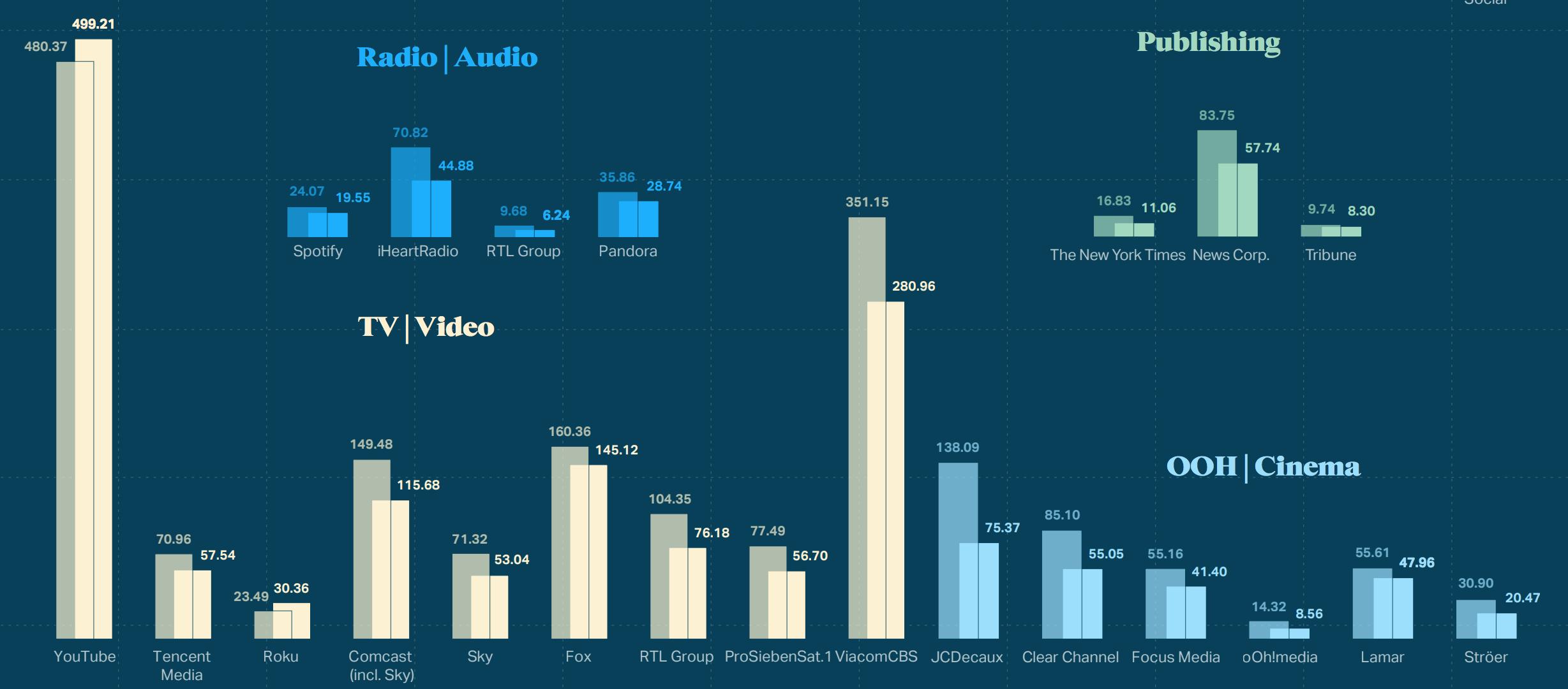 crescimento do investimento em mídia off line